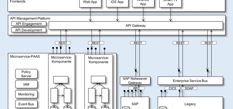 APIs & ihre Bedeutung für die digitale Transformation – veröffentlicht auf computerwoche.de
